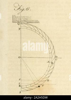 Encyclopædia britannica; or A dictionary of arts sciences and miscellaneous literature (1810) (vol 20 plate DLXXIII fig 6). Stock Photo