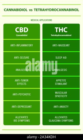 CBD vs THC Medical Applications vertical infographic illustration about cannabis as herbal alternative medicine, healthcare and medical science vector. - Stock Photo