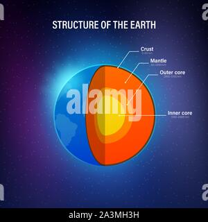Structure of the earth - cross section with accurate layers of the earth's interior, description, depth in kilometers. Vector illustration. - Stock Photo