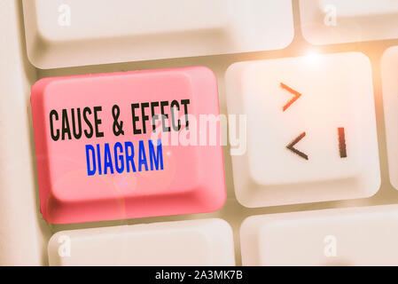 Writing note showing Cause And Effect Diagram. Business concept for Visualization tool to categorize potential causes Keyboard with note paper on whit - Stock Photo