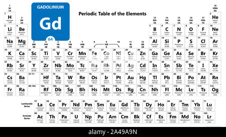 Gadolinium Gd chemical element. Gadolinium Sign with atomic number. Chemical 64 element of periodic table. Periodic Table of the Elements with atomic - Stock Photo