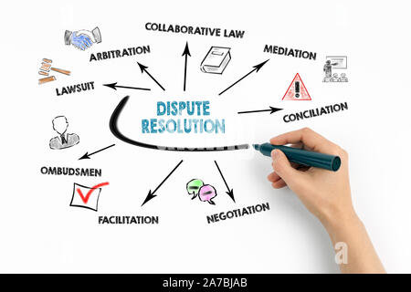 Dispute resolution, agreement and legally resolve problems concept. Chart with keywords and icons - Stock Photo