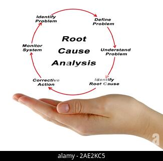 Root cause analysis - Stock Photo