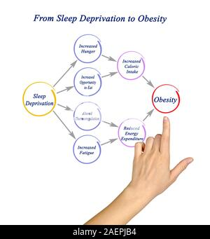 From Sleep Deprivation To Obesity Stock Photo Alamy