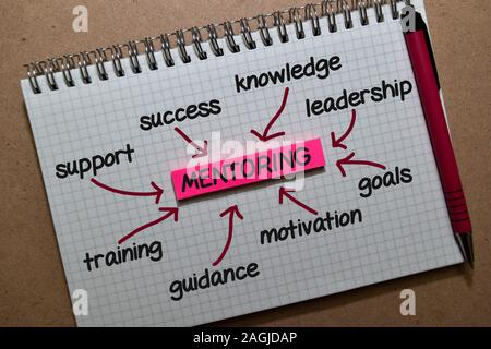 Mentoring on sticky note with keywords isolated on wooden background. Chart or mechanism concept. - Stock Photo