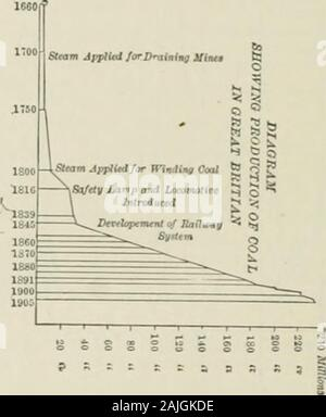 The Americana; a universal reference library, comprising the arts and sciences, literature, history, biography, geography, commerce, etc., of the world . of iron) in conjunction withthe coal in the collieries of tliosc districts andvaries considerably in richness of metal. Fig.2 is a graphic representation of the fluctuationsin the price of coal and iron (London market)for each year since 1873 up to last year. A description of British mining would beincomplete without some reference to the pro-duction of slates, as in no country are thereyielded slates of a quality equal to those ofNorth Wales - Stock Photo