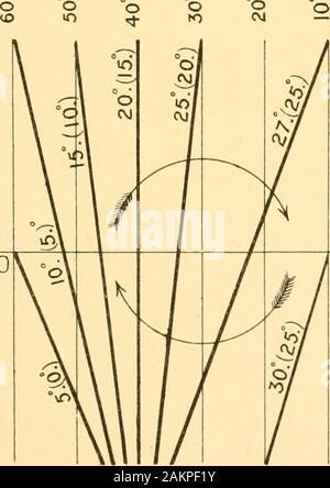 Thalassa; an essay on the depth, temperature, and currents of the ocean . spuiM AHS3Mlsuj|e3isspeJi3 Ml sujieo isopeji 3§ sujieo spui/w ^l^^A^uoi^ay xiiagx uoi^aa X 1199 X uoi?ay x nsgx uoj^ayx C— uiseg 0|UB930. - Stock Photo