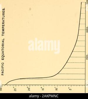 Thalassa; an essay on the depth, temperature, and currents of the ocean . or-f=. CO ulte i tila. lU H -I< o < o» o F z<-I1- < - Stock Photo