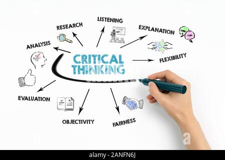 Critical Thinking. Analysis, Listening, flexibilitu and fairness concept. Chart with keywords and icons on white background - Stock Photo
