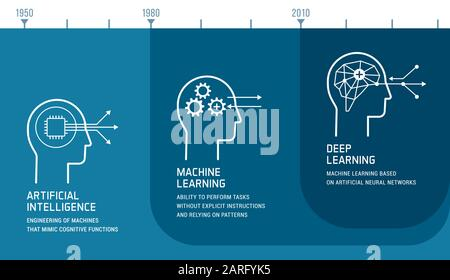 Artificial intelligence, machine learning and deep learning development infographic with icons and timeline - Stock Photo