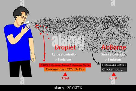 Transmission of COVID-19,Occurs in Aerosol form.Study the spread of the corona virus (COVID-19) compare with other diseases. - Stock Photo