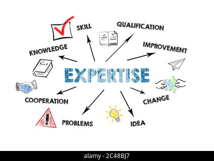 EXPERTISE. Knowledge, Qualification, Idea and Cooperation concept. Chart with keywords and icons on white background - Stock Photo