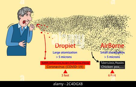 Study the spread of the coronavirus(COVID-19) compare with other diseases.Occurs in Aerosol form. - Stock Photo