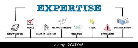 EXPERTISE. Knowledge, Qualification, Idea and Cooperation concept. Chart with keywords and icons. Horizontal web banner - Stock Photo