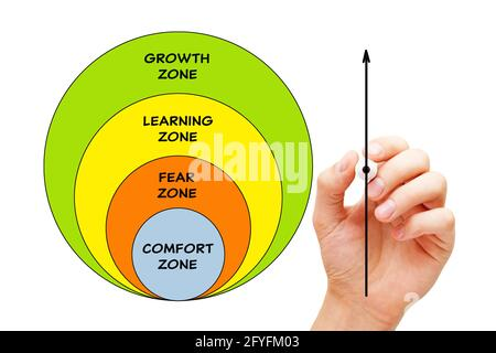Hand drawing a conceptual diagram about leaving your comfort zone and developing growth mindset in order to achieve success in life.