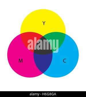 CMY colors, colorimetric figure. The background and the letters are separated. - Stock Photo