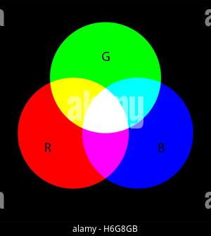 RGB colors, colorimetric figure. The background and the letters are separated. - Stock Photo