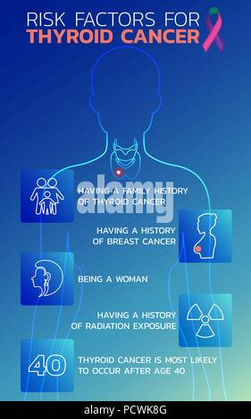 Risk factors for thyroid cancer icon design, infographic health, medical infographic. Vector illustration - Stock Photo