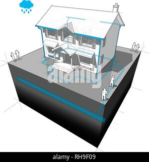 diagram of a classic colonial house with system of storm water sewer - Stock Photo
