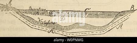Archive image from page 100 of Der wiesenbau in seinem ganzen. Der wiesenbau in seinem ganzen umfange derwiesenbauinse00hafe Year: 1847  - 81 — §♦ 5L 3jt $roifd;en bem ju entwäffernben runbftücf A unb ber ®egenb ß, nao) weichet: j>in bie (£nür>äfferung gefeiten foll, eine Vertiefung ober (£rpf>ung, imb fann ober roill man btefe nia)t umgeben, fo muffen in btefen £tt>ei >erfct;tebenen gälten au$ be- fonbere Einrichtungen getroffen werben. 2ßäre nämlich eine Ver- tiefung jwifen betben, fo fönnte man buref) btefeibe einen hinlänglia) oen Damm D führen, auf beffen Sftücfen ben 2lb j - Stock Photo