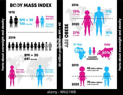 Infographics obesity and excess weight. Gradient flat infographic element people, diagrams, rectangles with text, circles elements with numbers - Stock Photo
