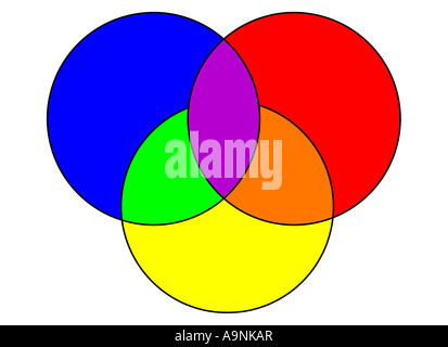 Image of a color wheel with the three primary colors red yellow and blue overlapping to show the blended areas of - Stock Photo
