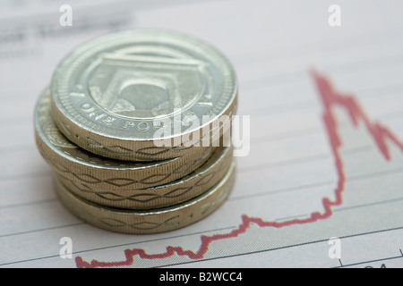 Pound coins on graph - Stock Photo