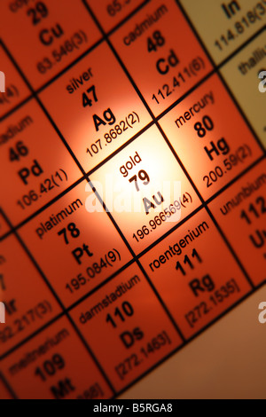 Periodic Table of Elements Gold Au - Stock Photo