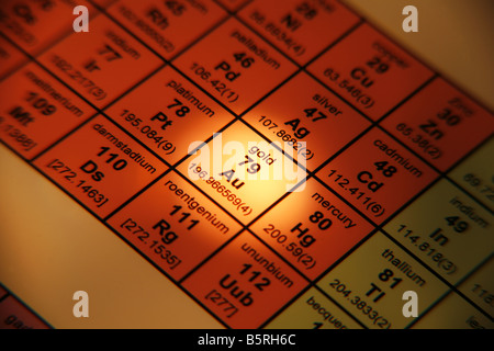 Periodic Table of Elements Gold - Stock Photo