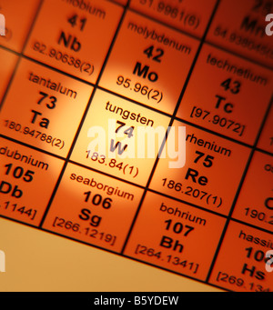 Tungsten chemical element periodic table science symbol stock photo periodic table of elements tungsten stock photo urtaz Image collections