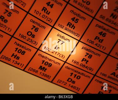 Periodic Table of Elements iridium - Stock Photo