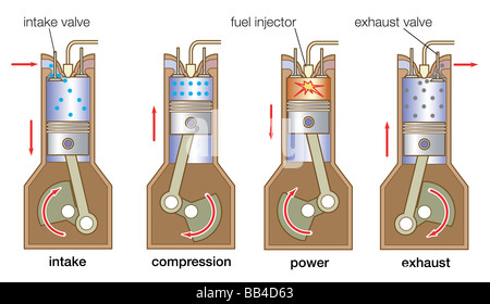 The sequence of events in a four-stroke diesel engine involves a single intake valve, fuel-injection nozzle, and - Stock Photo