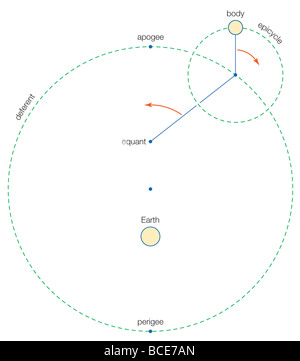In Ptolemy's geocentric model of the universe, the Sun, Moon, and each planet orbit a stationary Earth. - Stock Photo