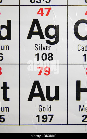 Periodic table of elements gold au stock photo 20803489 alamy close up view of a standard uk high school periodic table focusing on the precious metals urtaz Image collections