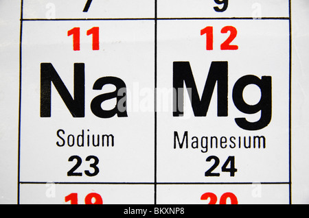Magnesium on the periodic table of the elements stock photo close up view of a uk high school periodic table focusing on sodium na urtaz Choice Image