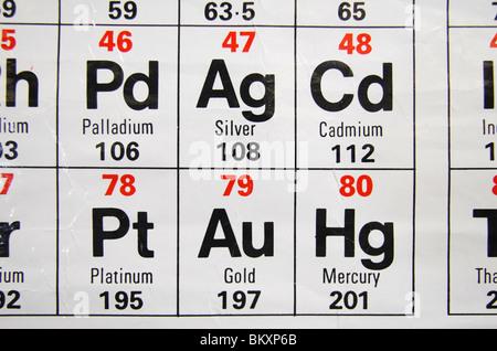 Symbol Of The Chemical Element Palladium Stock Photo 143977935 Alamy