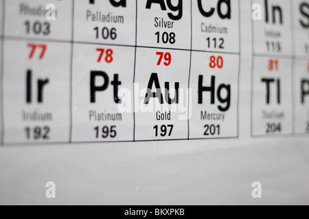 Periodic table of elements gold au stock photo 20803489 alamy periodic table of elements gold au close up angled view of a uk high school periodic table focusing on the element urtaz Images