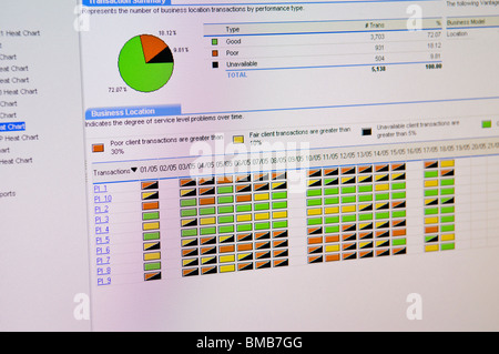 Screenshot of a network and application monitoring program showing system availability - Stock Photo