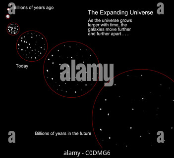 A diagram illustrating the expansion of the universe following the Big Bang. - Stock Photo