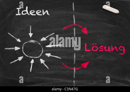 High resolution image with German chalk lettering and arrows on black chalkboard. - Stock Photo