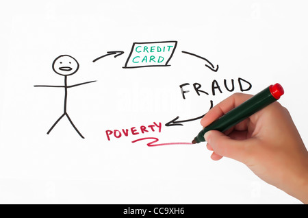 Credit card fraud conception illustration over white. Hand that writes - Stock Photo