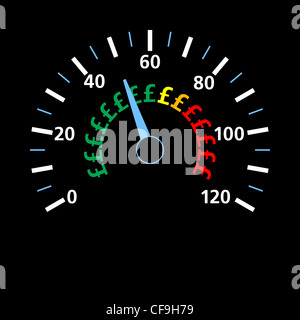 Speedometer relating speed to cost in pounds - Stock Photo