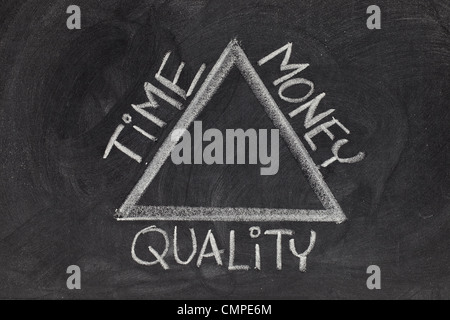 balance between time, quality and money in a project development - rough white chalk drawing on blackboard - Stock Photo