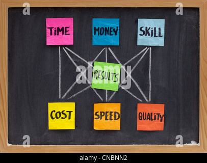 management concept of balance between invested time, money, skill and cost, speed, quality of results - Stock Photo