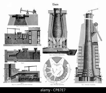 Graphic depiction, technical processing of iron in different blast furnaces, Zeichnerische Darstellung, technische - Stock Photo