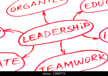 Leadership flow chart written with red pen on paper - Stock Photo