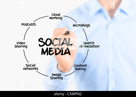 Young businessman drawing social media diagram concept. Isolated on white. - Stock Photo