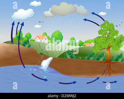Illustration showing water cycle - Stock Photo
