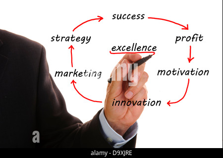 business flowchart shows marketing strategy to excellence - Stock Photo