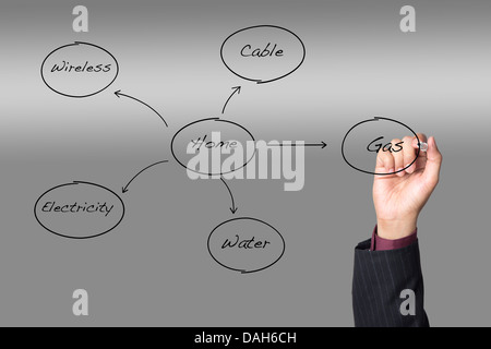Hand drawing a flow chart of home utilities - Stock Photo